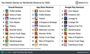 Saiba quais foram os apps mais baixados e os que tiveram maior faturamento em 2020